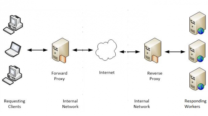 open/forward proxy vs reverse proxy